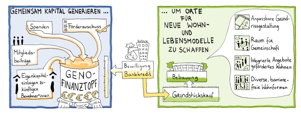 Finanzierungsgrafik